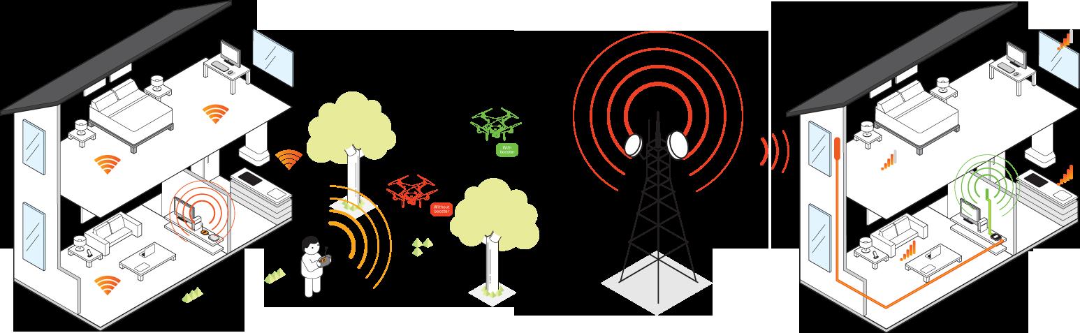 diseño de ilustracion demostrativa de las capacidades de amplificador wifi sunhans